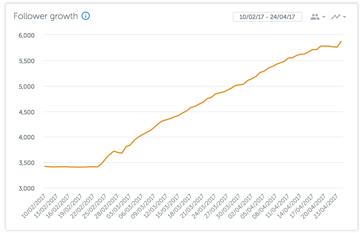 img-follower-growth-graph