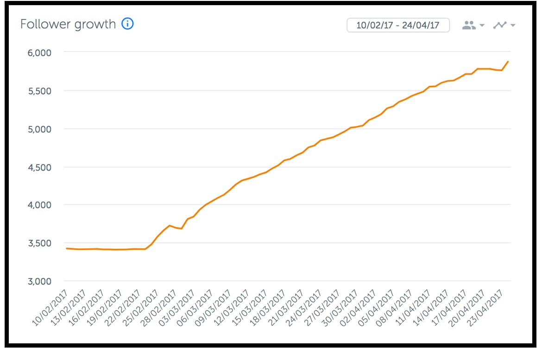 img-follower-growth-graph
